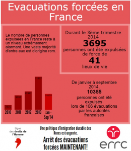 Infographie évacuations forcées sept.