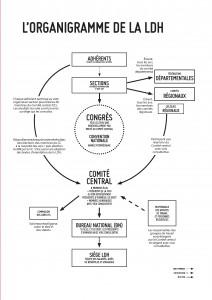 Organigramme de la LDH